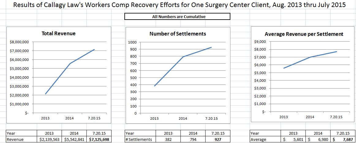 One Surgery Client Graph