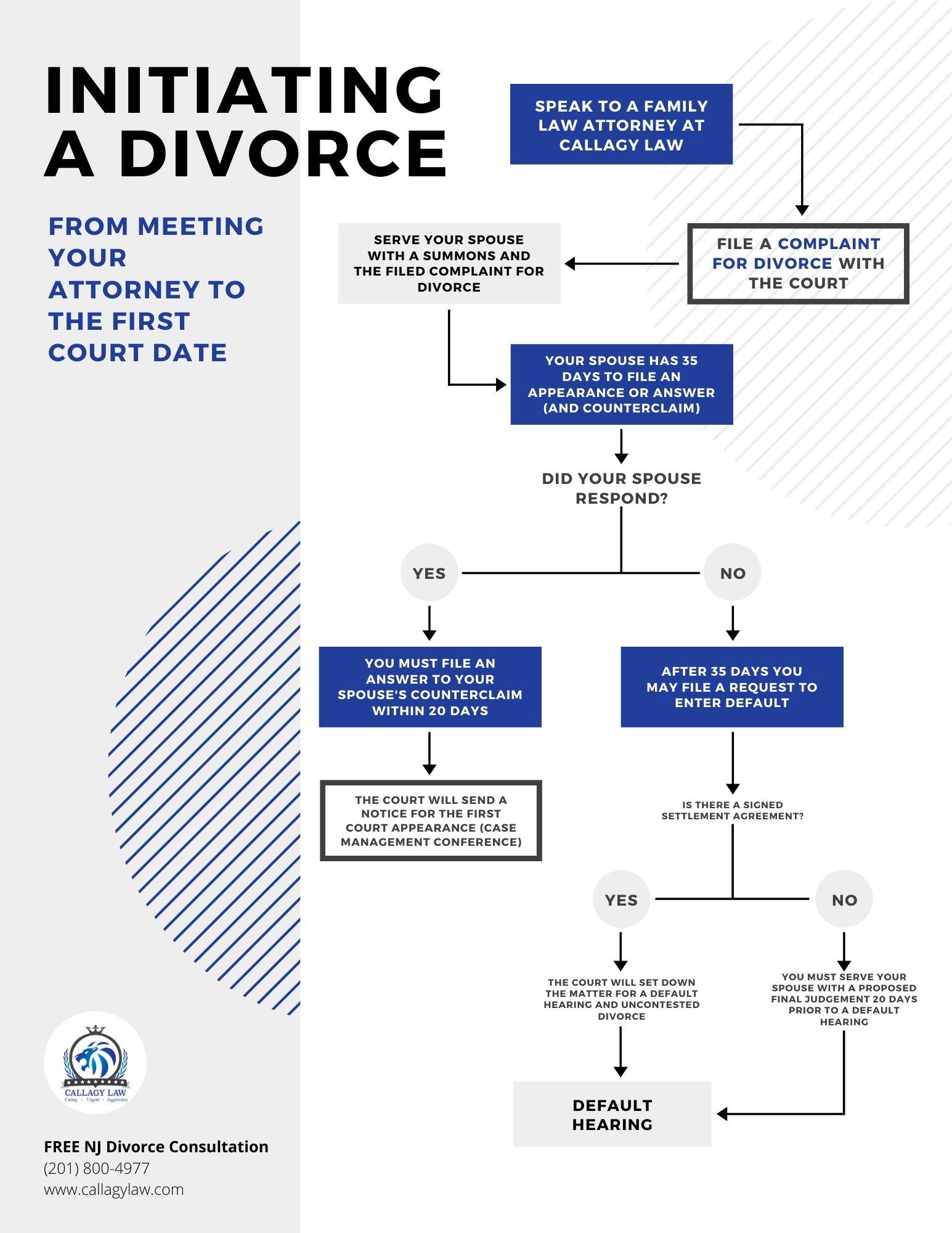 NJ Divorce Process Road Map: Step 1 - Initiating a Divorce